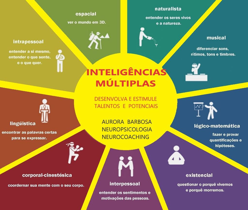 inteligencias-multiplas